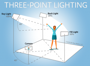 3-point-lighting